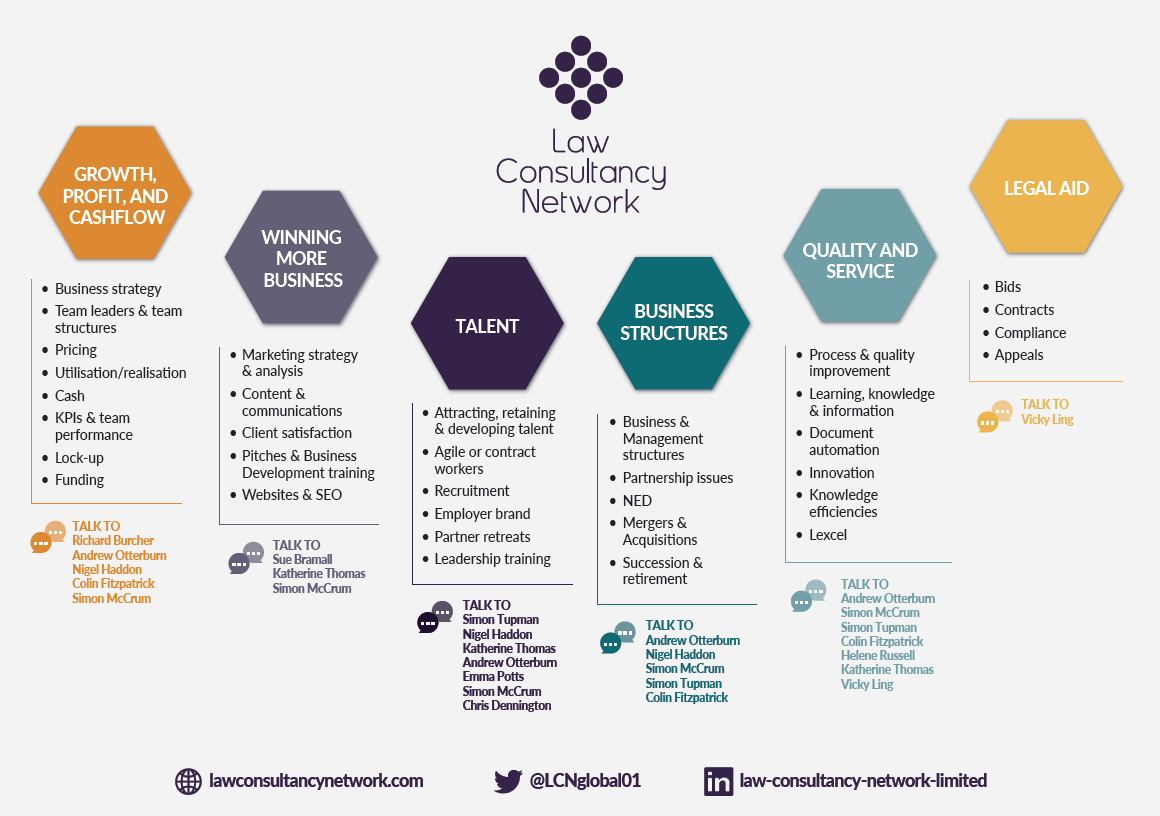 Law Consultancy Network
